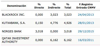 IBE_accionistas_2014