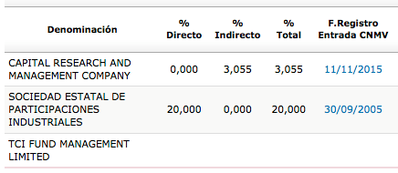 REE_accionistas_2014