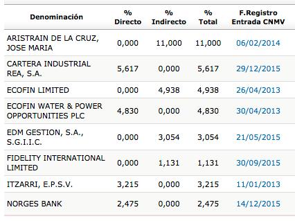 TUB_accionistas_2014