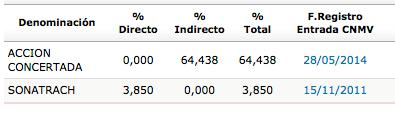 GAS_accionistas_2015