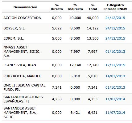 FDR_accionistas_2015
