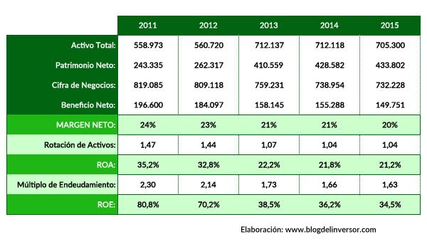 ZOT_ratios_2015
