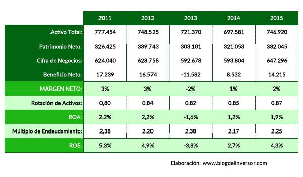 FDR_ratios_2015