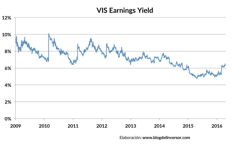 VIS_earningsyield_01