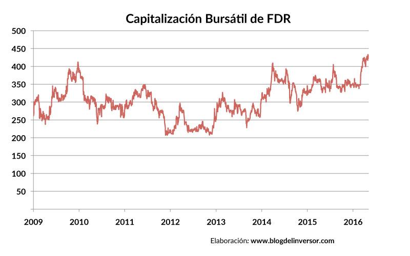 FDR_capitalizacion_01