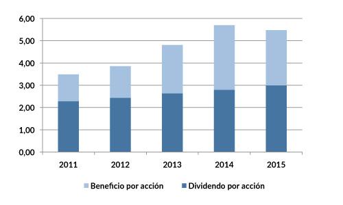 JNJ_dividendos_2015