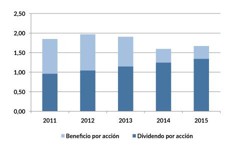 KO_dividendos_2015