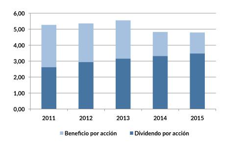 MCD_dividendos_2015