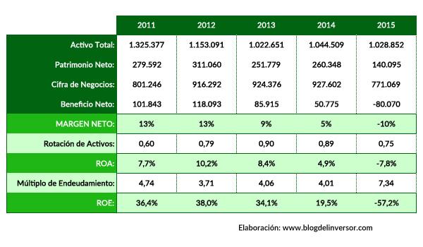 MDF_ratios_2015