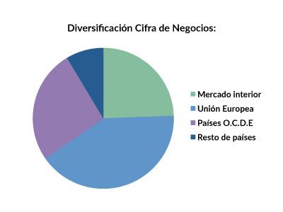 OLE_diversificacion_2015