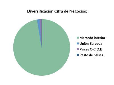 TL5_diversificacion_2015