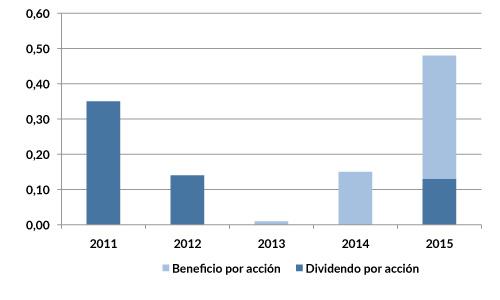 TL5_dividendos_2015