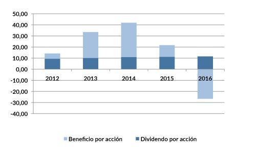 VOD_dividendos_2015