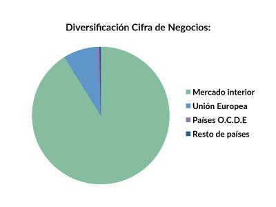 ELE_diversificacion_2015