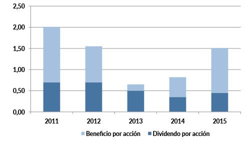 ibg_dividendos_2015
