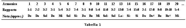 successione-degli-armonici-tabella-1