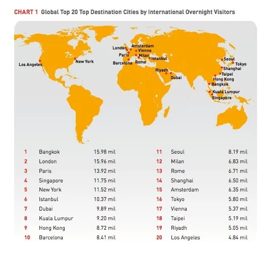 ranking ciudades