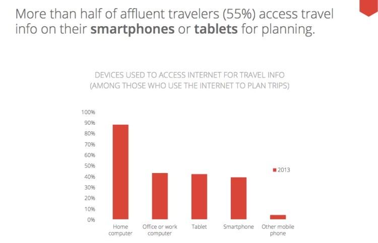 Viajeros y dispositivos móviles