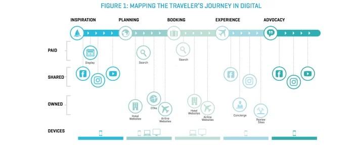 ciclo del viajero