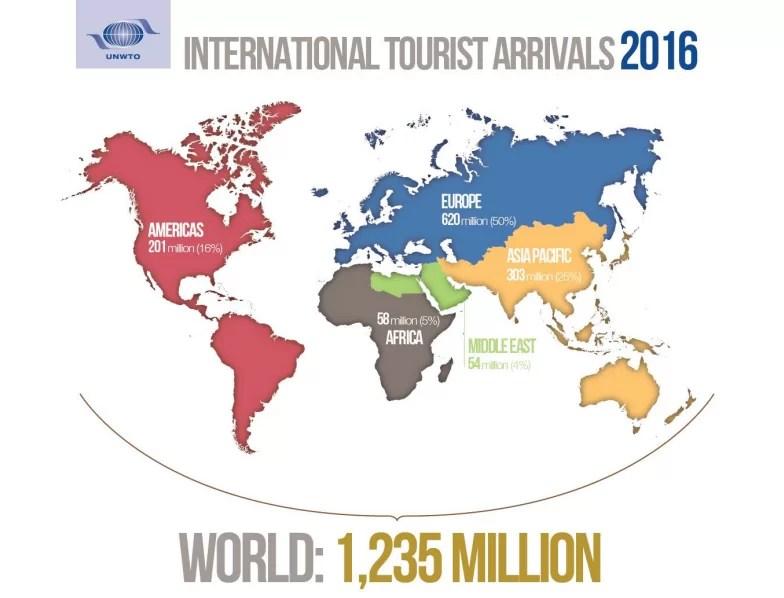 Turismo internacional 2016