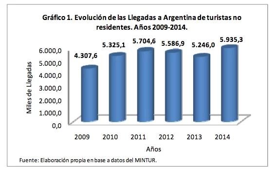 Turismo Internacional Argentina 2009-2014