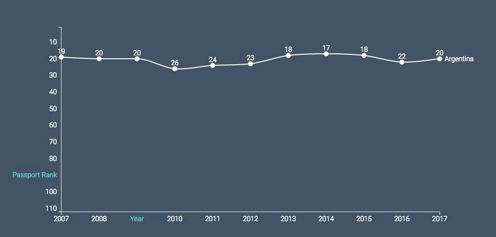 Visa restriction index 2017 - Argentina