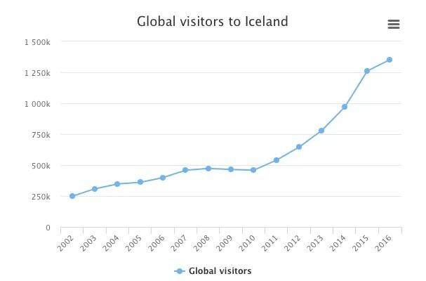 Crecimiento turistas islandia