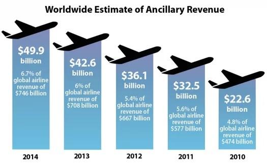 Aerolíneas y cobros extra, ingresos en crecimiento