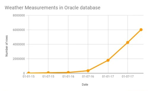 Weather station measurements in Oracle database - Initial State