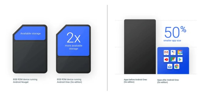 Android Go storage savings