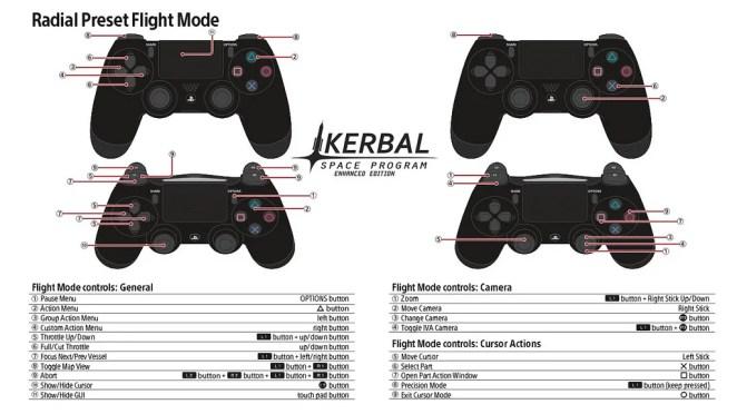 Kerbal Space Program PS4 Controls: Radial Preset Flight Mode