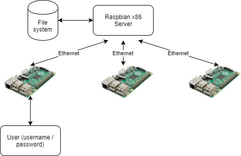 PiServer diagram