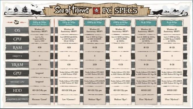 Sea of Thieves PC Specs Screenshot
