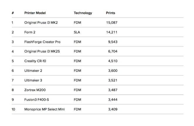 3d hubs trend report