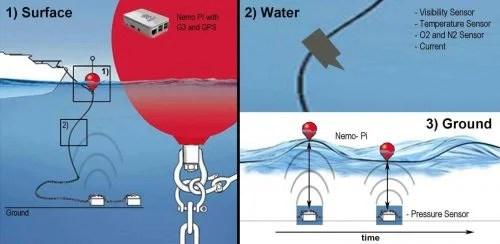 Nemo-Pi schematic — Nemo-Pi — Save Nemo