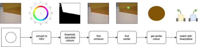 Figure 2: It takes a few steps for visual processing, with a number of transformations. A pipeline is a useful way to visualise this