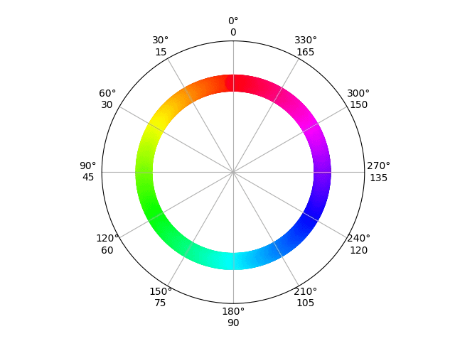 Figure 5: A hue colour wheel is handy for looking up colours. The figures below the degrees show the OpenCV values