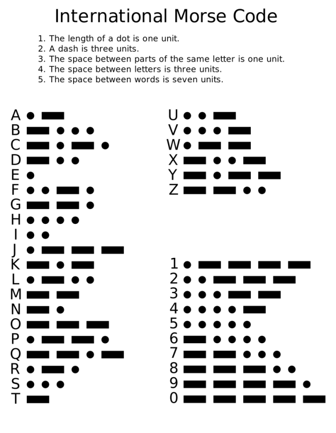 Figure 1: The Morse code alphabet. Although it appears random, there is an underlying structure that helps you understand and memorise the patterns