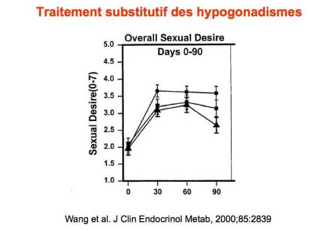 Traitement substitutif des hypogonadismes et augmentation de la libido