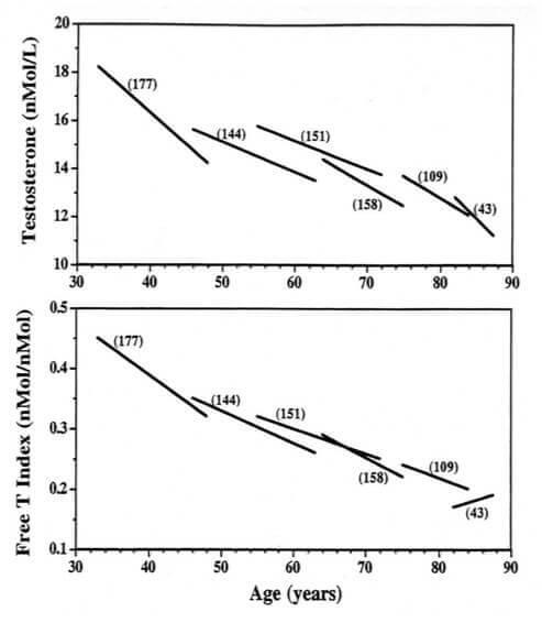 Diminution progressive de la testostérone avec l'âge