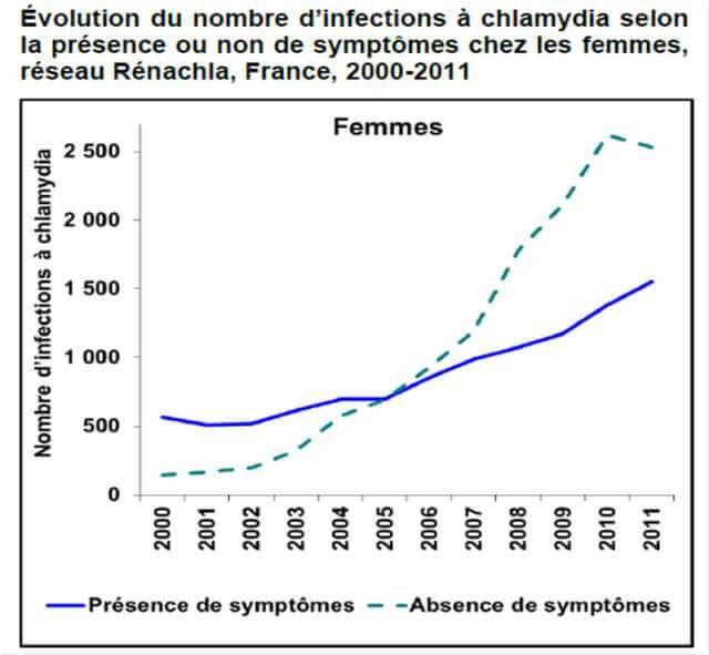 epidemiologie_chlamydiae_femme