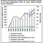 Evolution annuelle des nombres de cas de syphilis selon le sexe