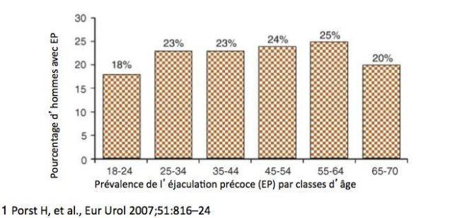 prevalence-ep-par-classes-d-age