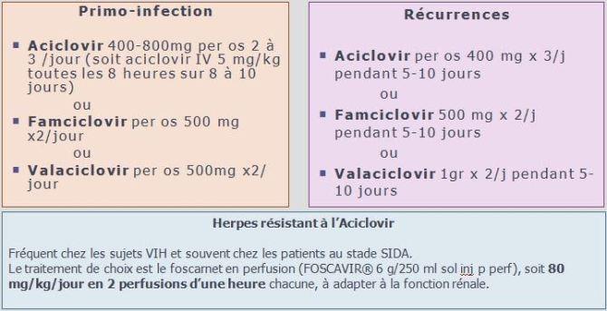 Traitement de l'herpès chez le sujet immunodéprimé