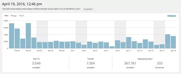 Blogger Borneo Visitor Statistic Per 19 April 2016