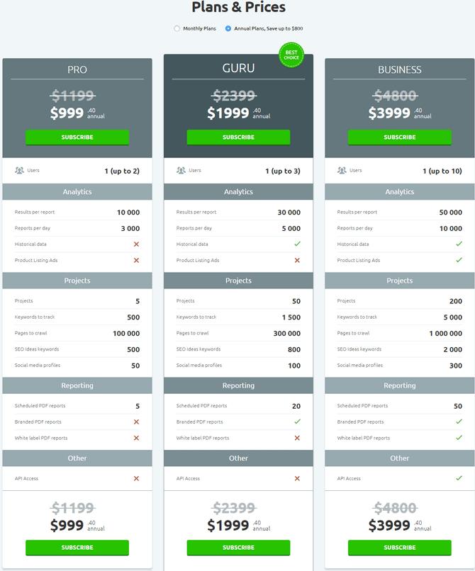 semrush price