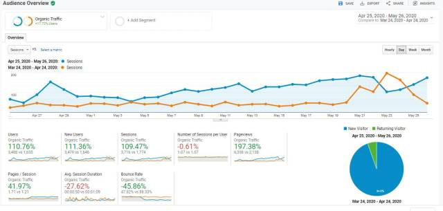 Sebelum belajar bagaimana cara meningkatkan traffic website dari Google Search, kamu harus belajar baca data di Google Analytics dan Google Search Console juga ya.