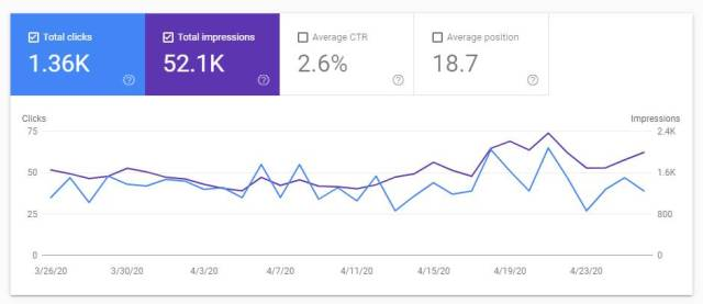 Data Google Search Console Bloggerpi 26 Maret - 26 April 2020.