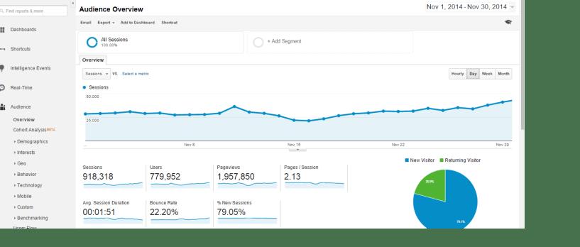 Google Analytics Screenshots