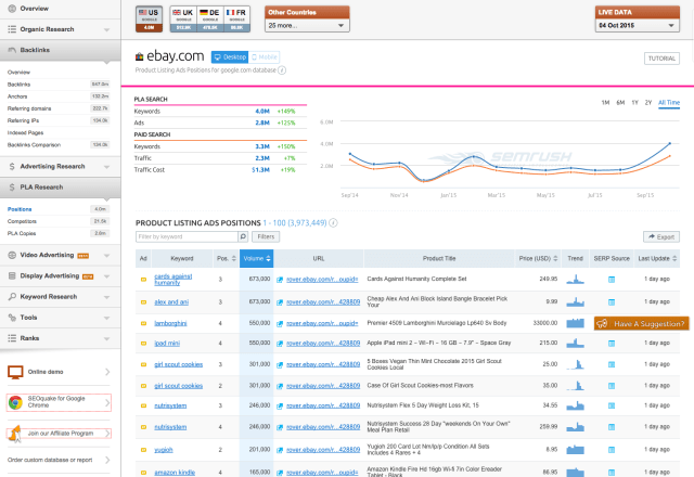 SEMRUSH Product Listing Ads Positions